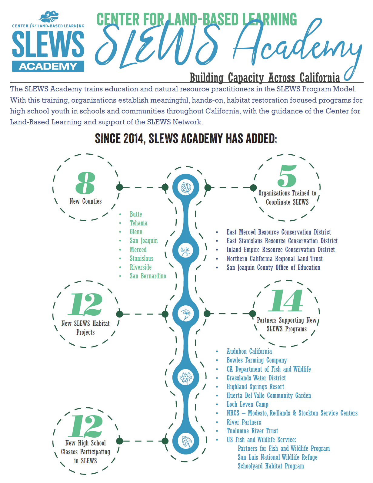 SLEWS Academy Infographic
