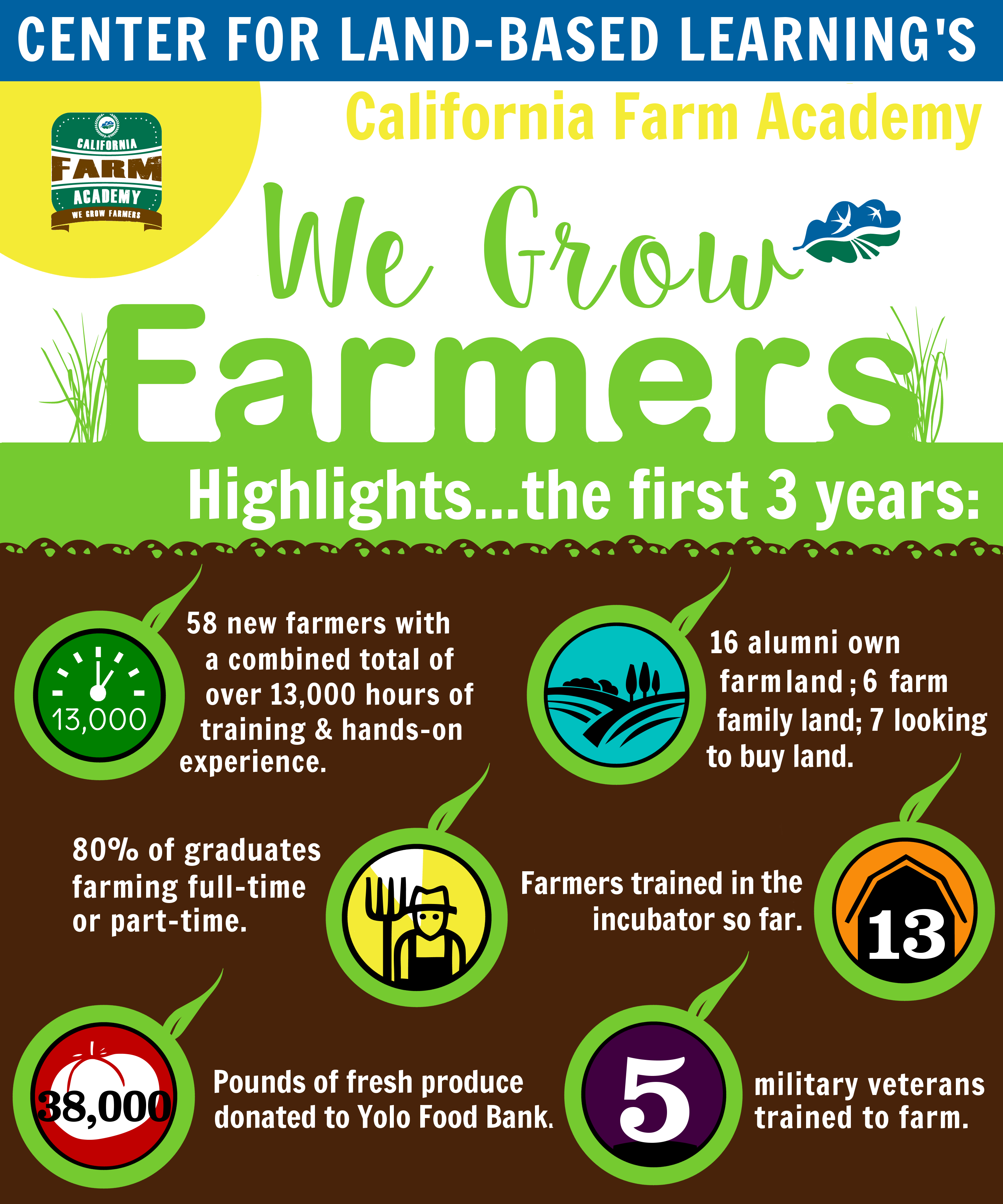 California Farm Academy infographic